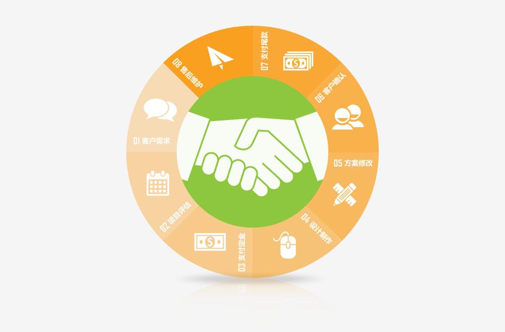 龙8国际首页网络定制开发流程
